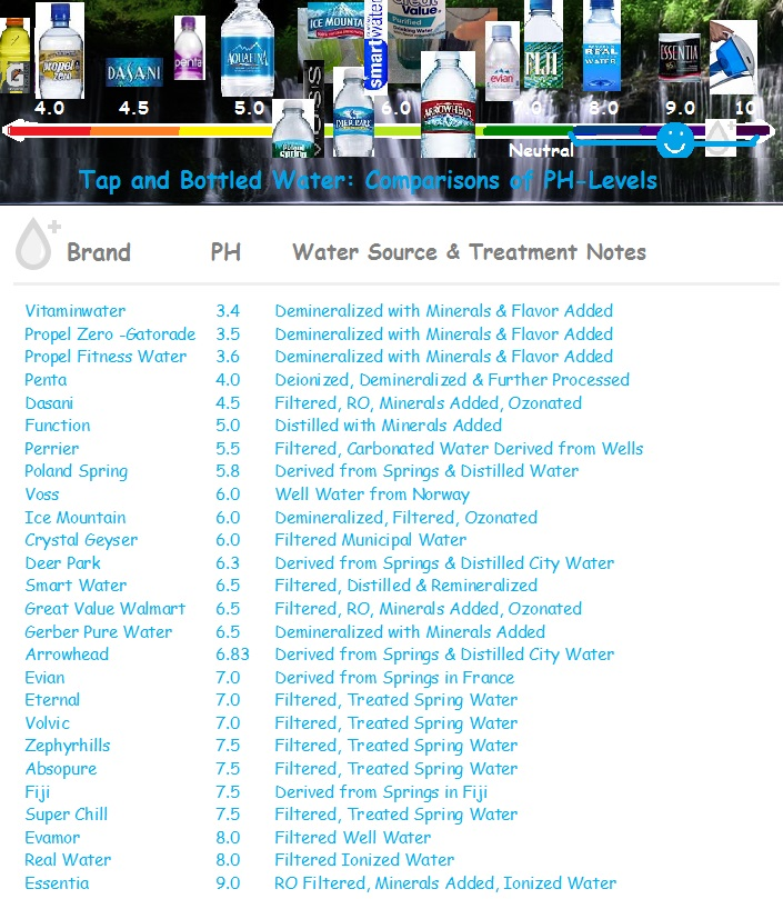 tap-and-bottled-water-comparison-chart-header.jpg
