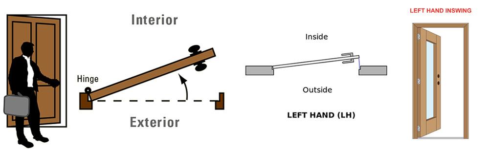 How To Door Handing And Door Swing Guide Harbor City