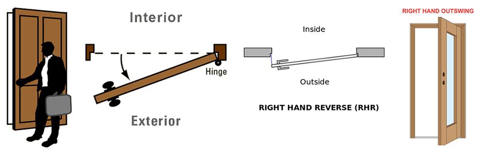 Reverse swinging exterior door solved