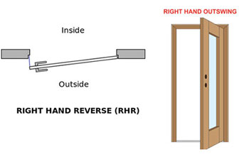 The Configuration Is Also Known As Right Hand Out Swing. It Is Occasionally  Known As Left Hand Out Swing.