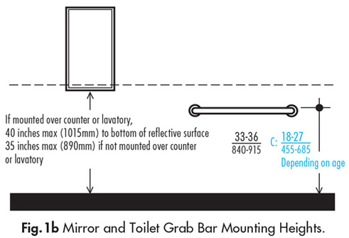 Ada Bathroom Accessories Mounting Heights accessories in public restrooms | ada guidelines - harbor city supply