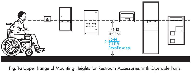 Bathroom Sign Mounting Height accessories in public restrooms | ada guidelines - harbor city supply