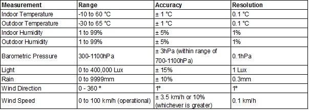 weatherranger-specs-v2.jpg