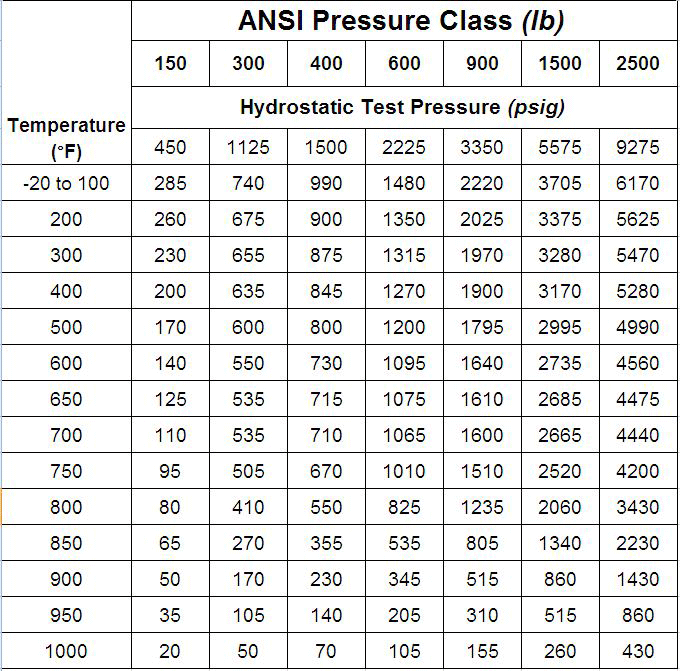 What are the Different ANSI Classes for Valves? - ValveMan.com