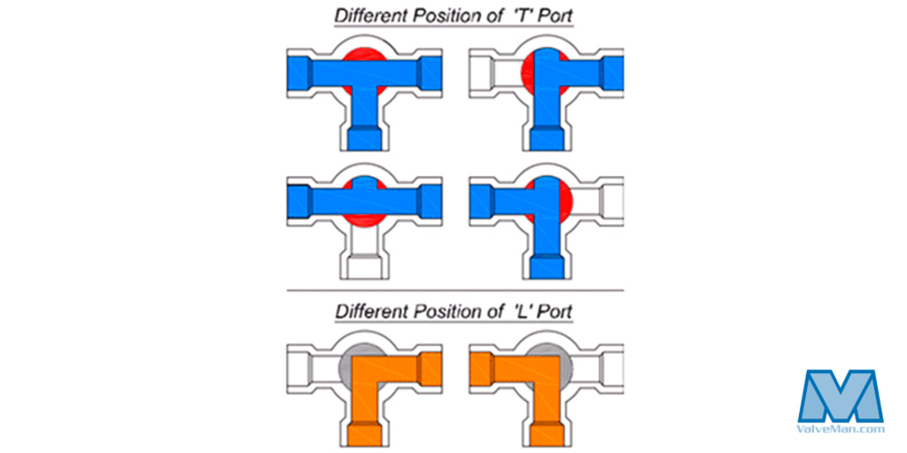 T-Port vs L-Port Directional Chart