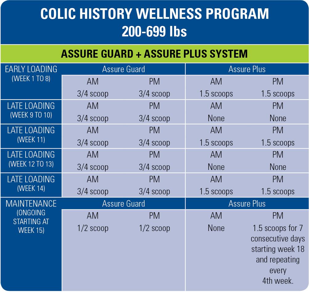 colic-history-wellness-program-200-699