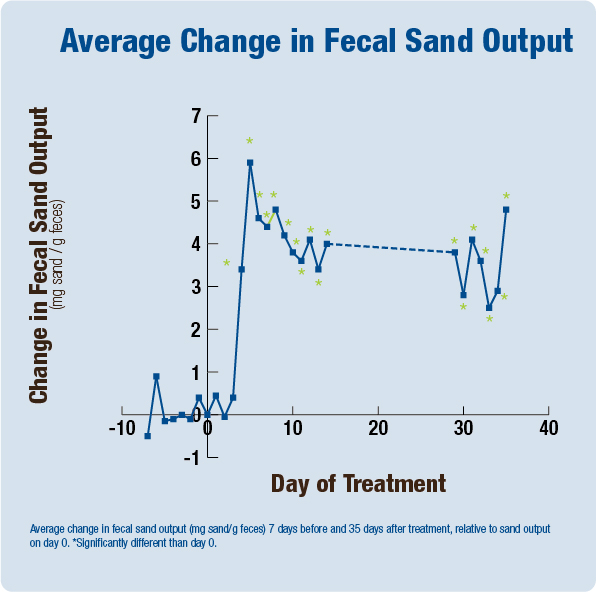 Average Change in Fecal Sand Output