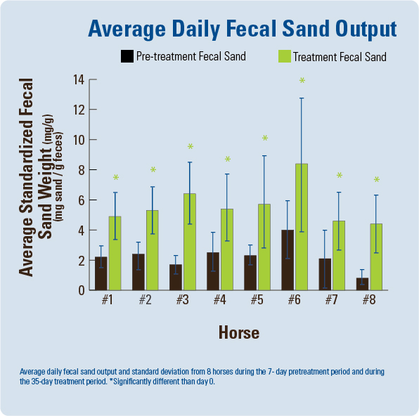 Average Daily Fecal Sand Output