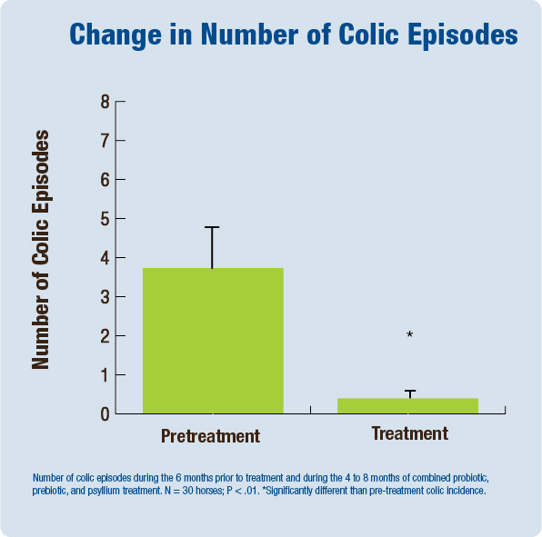 Change in Number of Colic Episodes