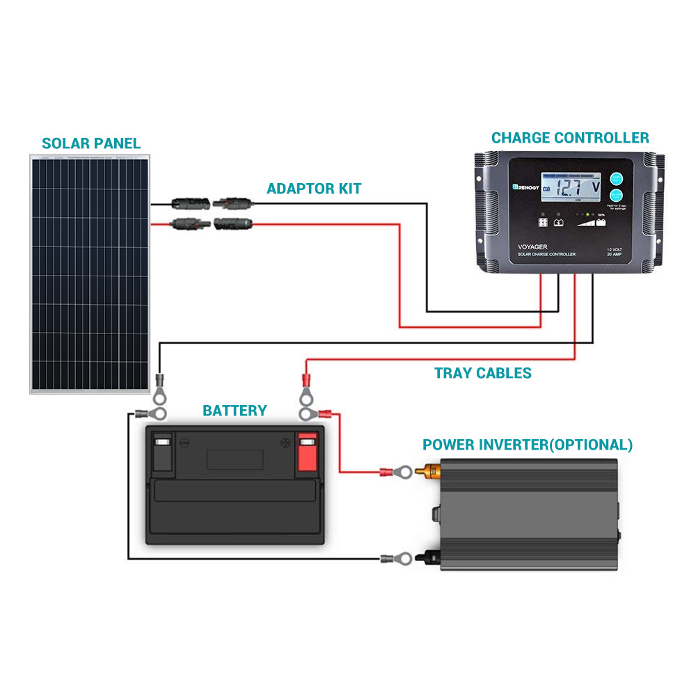 100 Watt 12 Volt Monocrystalline Solar Panel (Black Frame