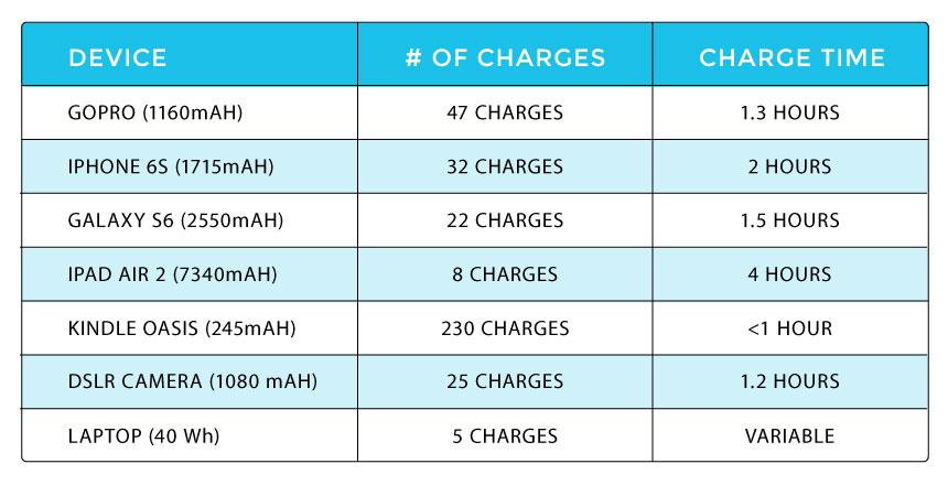 Renogy Phoenix Solar Generator Device charging