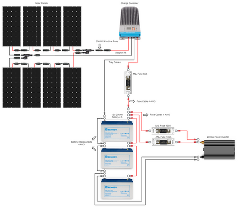 renogy 800 watt 12 volt complete solar premium kit