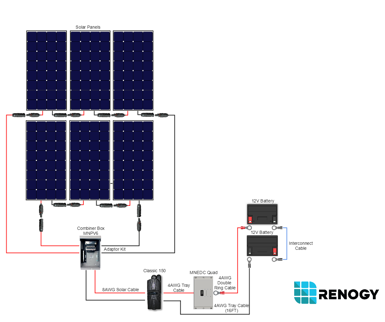 1800 Watt 24 Volt Polycrystalline Cabin Kit Renogy Solar Wiring Panels In Series Vs Parallel 123