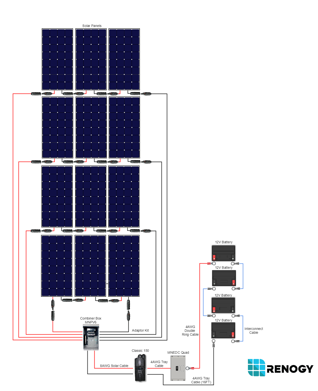 Cabin Solar Power Wiring Diagram Custom 12 Volt Renogy 3600 Watt 48 Monocrystalline Kit Rh Com Battery Diagrams Typical Panel