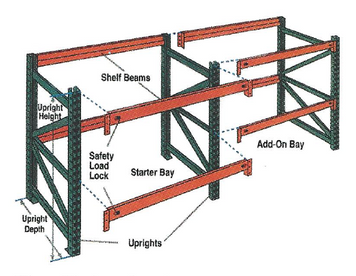 Pallet Racking and Accessories