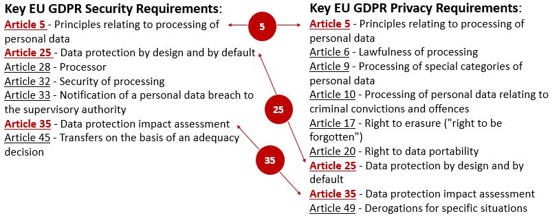 2017-spbd-key-eu-gdpr-privacy-and-security-requirements.jpg