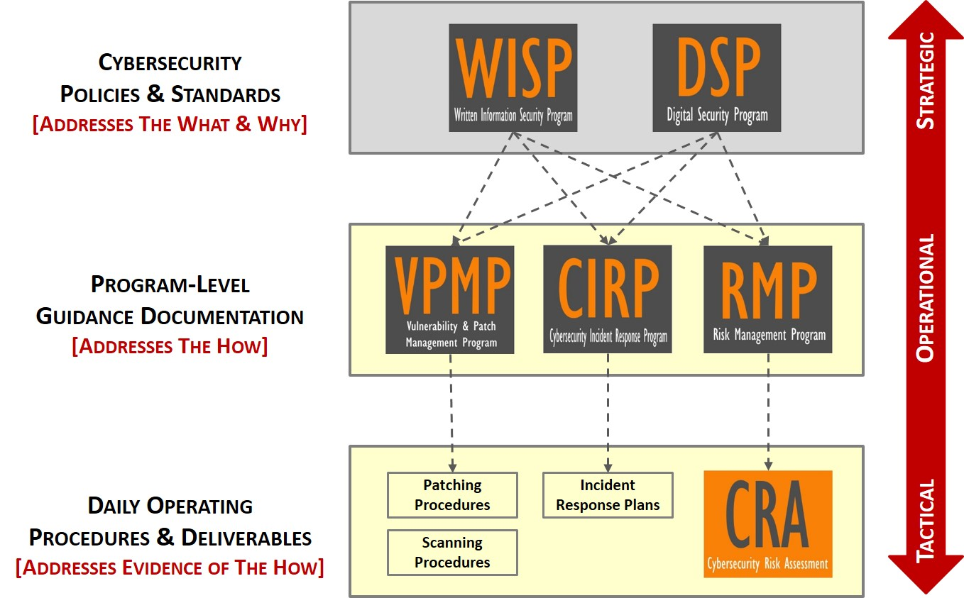 affordable-nist-iso-security-policies-compliance-product-policies-irp-incident-response-risk-vulnerability-management.jpg