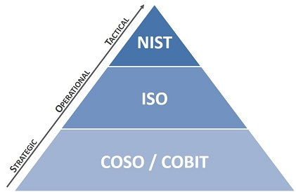 cybersecurity-risk-management-framework-coso-cobit-iso-nist.jpg