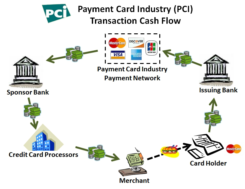 diagram-pcidss-cash-flow.jpg