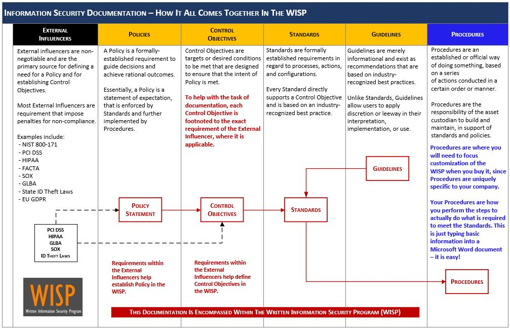 iso 27002 based written information security program wisp With information security standards template