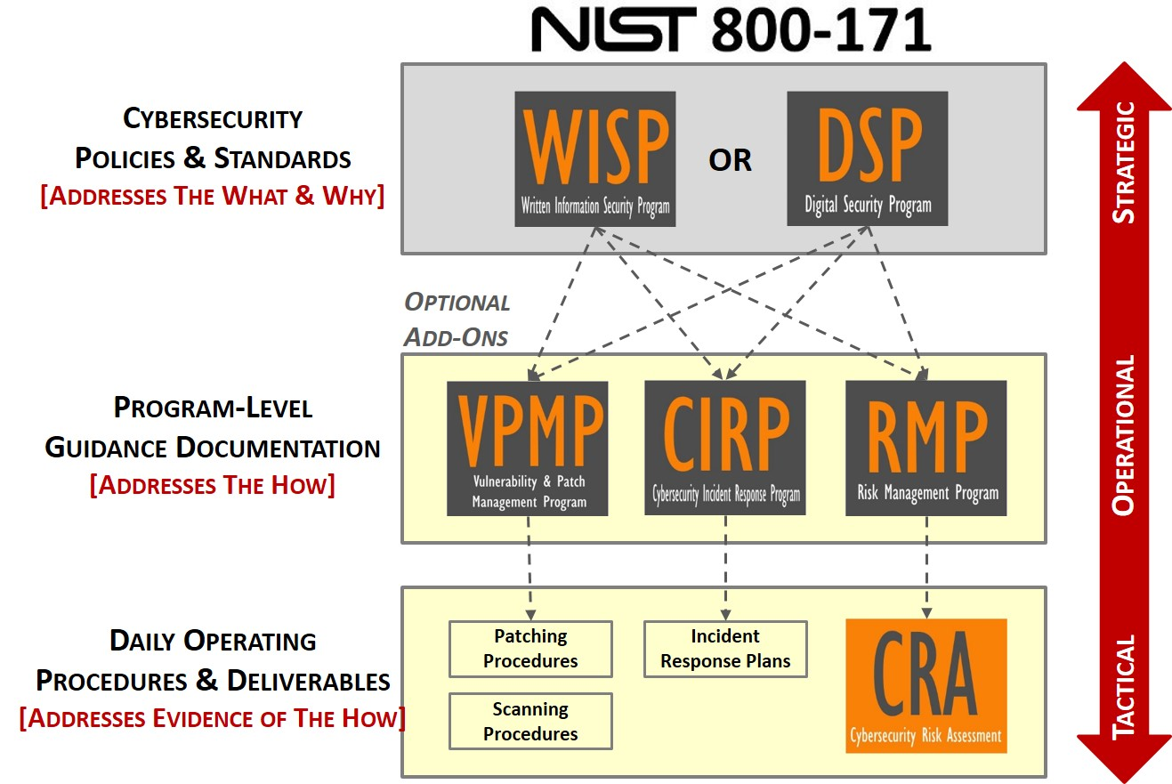 nist-800-171-compliance-product-policies-irp-incident-response-risk-management-vulnerability-management.jpg