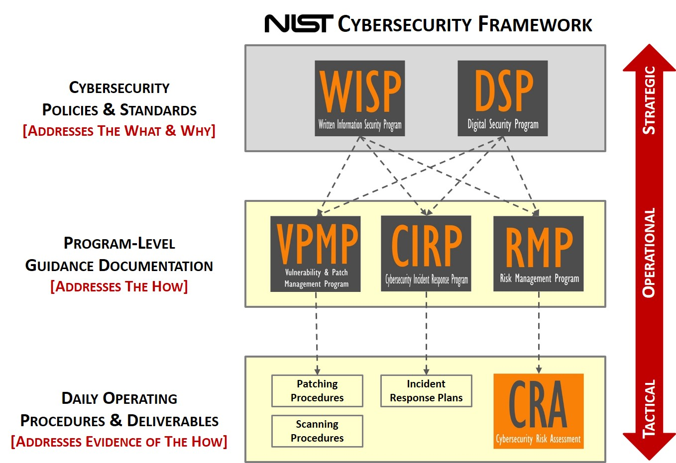 nist-cybersecurity-framework-csf-compliance-product-policies-irp-incident-response-risk-management-vulnerability-management.jpg