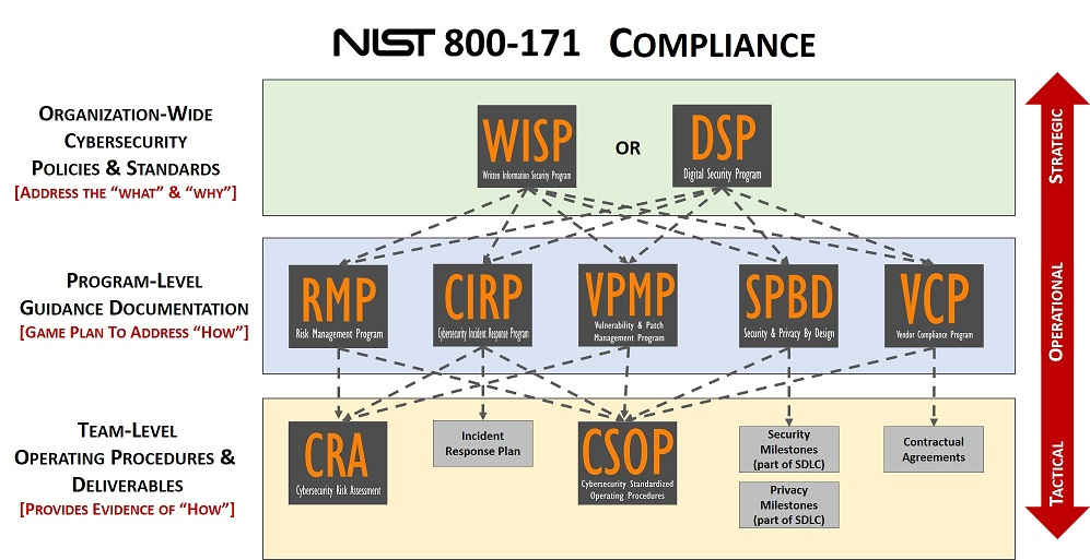 Nist 800 171 compliance bundles product selection nist 800 171 20182g pronofoot35fo Image collections