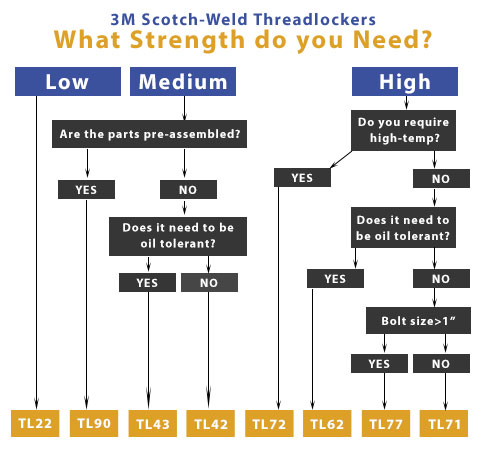 3M Threadlocker Strength Chart