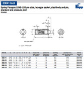 Kipp #10-32 Spring Plungers, LONG-LOK, Pin Style, Hexagon Socket, Steel, Standard End Pressure (10/Pkg.), K0327.A1