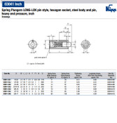 Kipp #10-32 Spring Plungers, LONG-LOK, Pin Style, Hexagon Socket, Steel, Heavy End Pressure (10/Pkg.), K0327.2A1