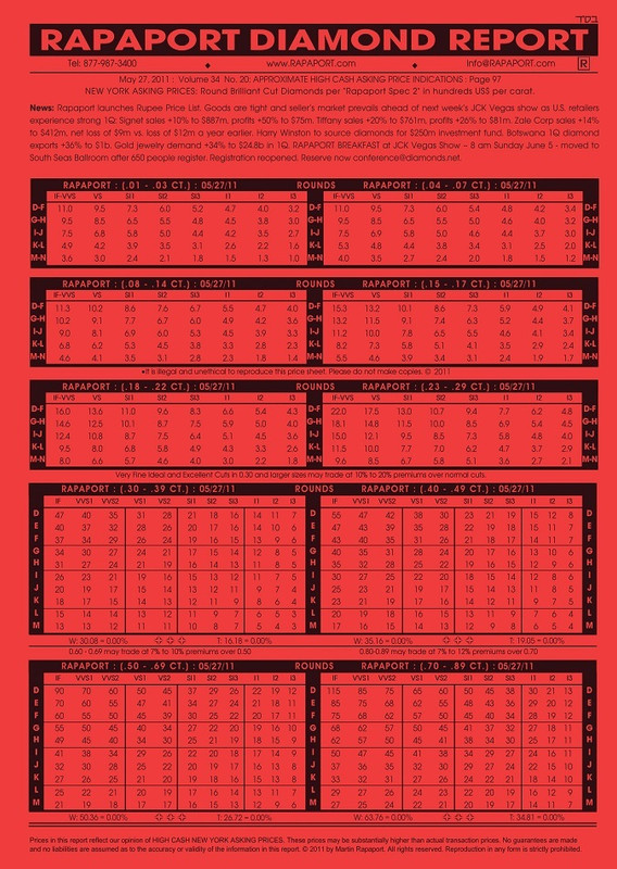 Rapaport Price List January 12 2018 The Rapaport Store