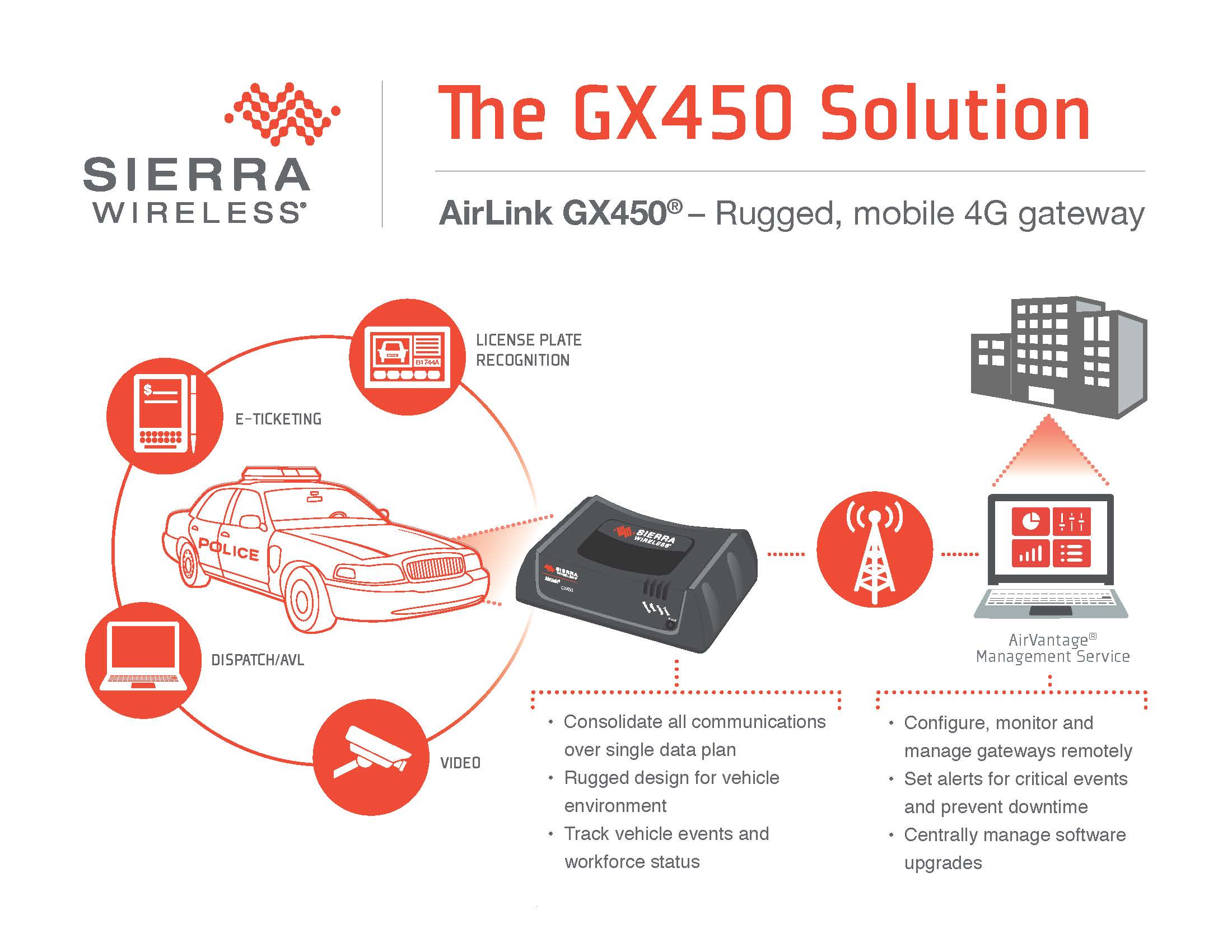 sierrawireless-airlink-gx450-easel-11x8-5.jpg