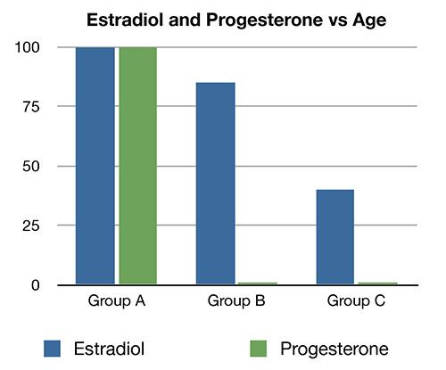 progesterone-vs-estradiol-vs-age.jpg