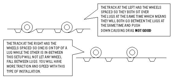 Diagram of Track Tips