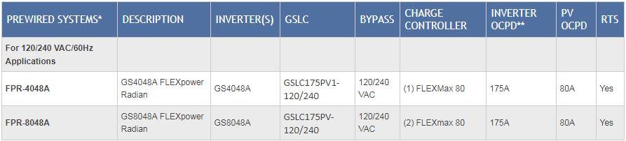 FLEXPower Radian Tech Specs
