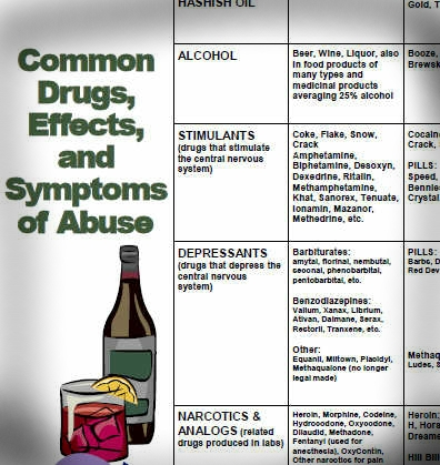 DOT Drugs of Abuse Chart for Supervisors Training