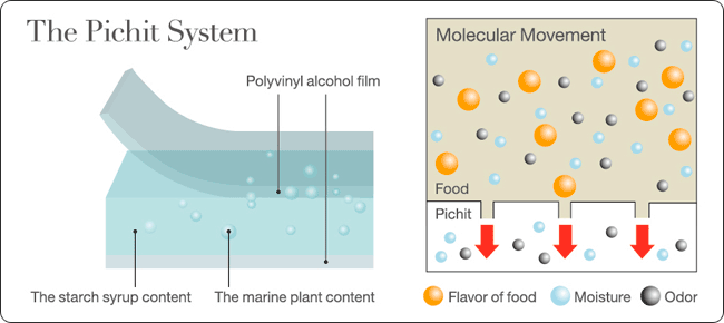 The Pichit Structure - Polyvinyl alcohol film - The marine plant content in the starch wyrup content