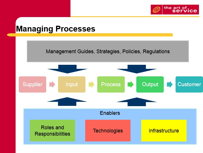 business process management ppt The Business Process Management Toolkit–Second Edition
