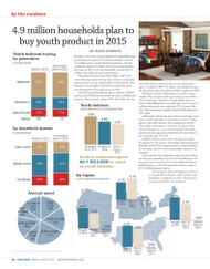Kids Today Consumer Buying Trends, 2015