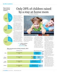 Kids Today Stay-at-Home Moms Report, 2015