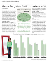Home Accents Today's Consumer Buying Trends: Mirrors 2011