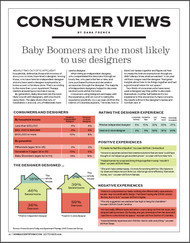 Home Accents Today Consumer Views 2016
