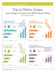 Home Accents Today Top 15 Metro Areas Report: Area Rugs, Lamps and Wall Decor Sales
