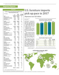 Furniture Today's 2018 Imports/Exports Report