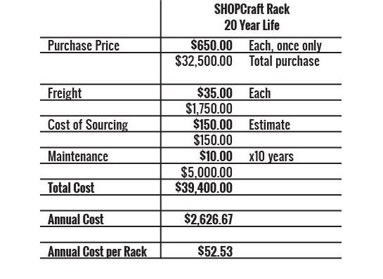 shopcraft-chart.jpg