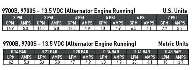 9700b-9700s-performance-chart.png