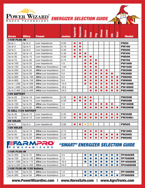 agratronix-energizer-guide-chart.jpg