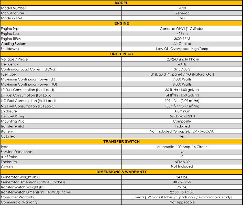 Generac 7030 | 9kW Generator | 100A 16-Circuit Transfer Switch