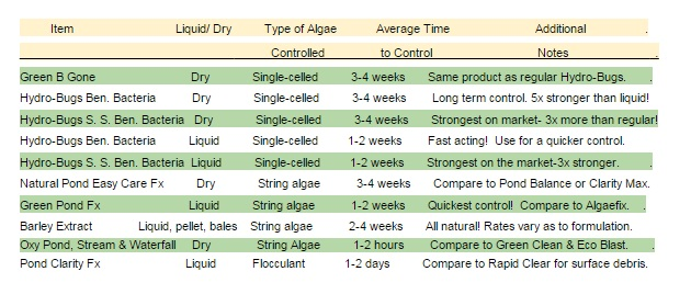 products-to-combat-algae-chart.jpg