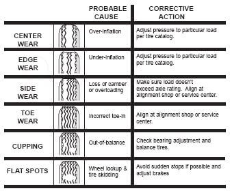 tire wear diagnostic chart: Identifying trailer tire tread wear and its causes recstuff com